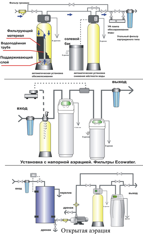 Фильтры для очистки воды.
