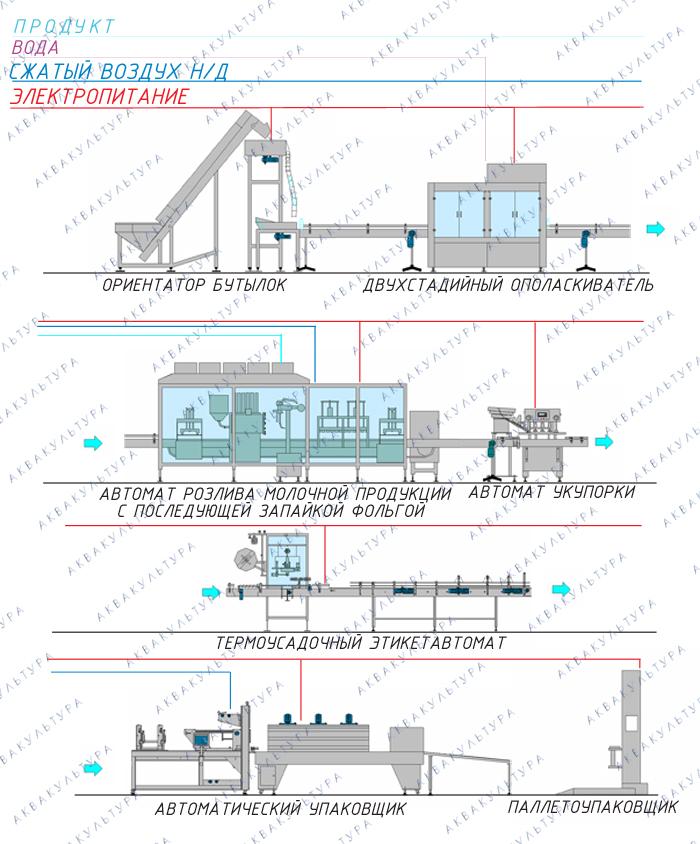 Согласование установки аппарата по продаже воды